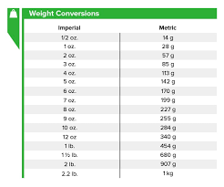 Imperial To Metric Weight Conversion Chart Cooking Conversion Chart Recipe Measurement Conversion Chart