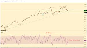 Nifty50 And Bank Nifty Will Rise Or Crash In September