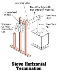 direct vent metal chimney conversion stove horizontal termination direct vent gas fireplace insert home depot