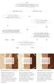 Foundation Shade Comparison Chart What Foundation Should I Wear Illamasqua Blog