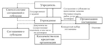 Курсовая Развитие системы финансирования высшего образования в  Курсовая Развитие системы финансирования высшего образования в Российской Федерации