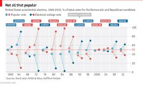 Electoral College Vote Chart Comments On Daily Chart Divergence Between The Popular Vote