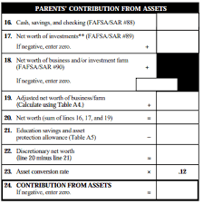 Asset Net Worth Fafsa Basics Parent Assets The College Financial Lady