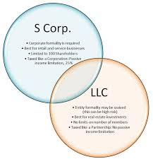 Quint Tax Servicesllc Vs S Corp What Are The Differences