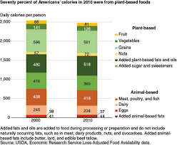 Usda Meat Nutrition Chart Usda Ers A Look At Calorie Sources In The American Diet