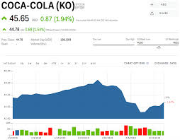 Ko Stock Coca Cola Stock Price Today Markets Insider