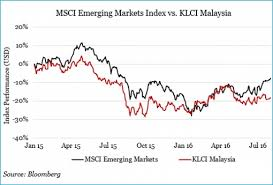 Klse Composite Index Chart Msci Emerging Markets Index Vs Klci Malaysia Chart