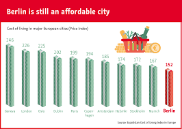 Chart Low Cost Of Living Makes Berlin An Attractive Option