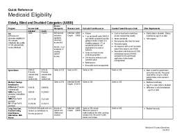 Quick Reference Medicaid Eligibility Arkansas Department
