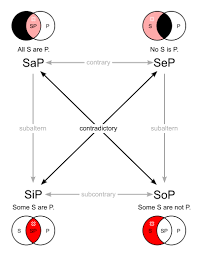 Some S Are P Venn Diagram Square Of Opposition Wikipedia