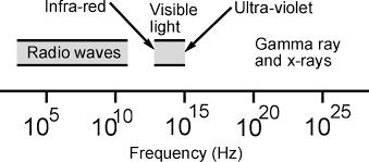 Radio Wave Frequency Chart Radio Spectrum Lf Hf Mf Vhf Uhf Electronics Notes