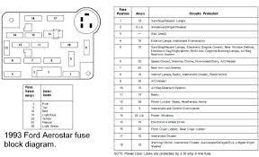 1995 ford aerostar fuse box wiring diagram aerostar fuse box diagram wiring diagram expert 1995 ford aerostar fuse box diagram 1995 ford aerostar fuse box