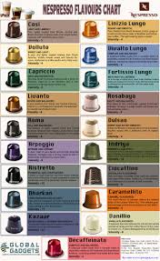 Nespresso Coffee Pod Chart Aroma Taste And Aesthetic Appeal Coffee Advice You Need