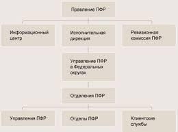 Курсовая работа Пенсионный фонд Российской Федерации ru В соответствии с рисунком 1 организационная структура Пенсионного фонда Российской Федерации выглядит следующим образом