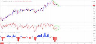 Us 10 Yr And German Bund Spread General Analysis