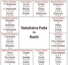 Rashi Chart Name 41 Best Nakshatra Images In 2019 Vedic Astrology