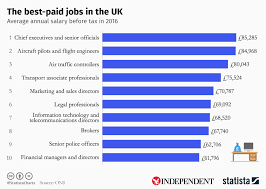 Salary Chart 2016 Chart The Best Paid Jobs In The Uk Statista