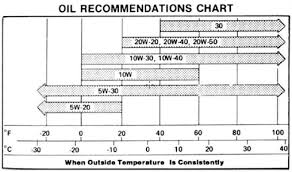 Motor Oil Recommendation Chart Motorcycle Oil Weight Chart Disrespect1st Com