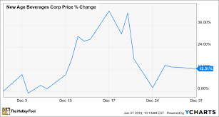 Nbev Stock Chart Why New Age Beverages Stock Gained 12 Last Month The