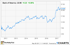 Bank Of America Stock Price Chart Bank Of America Stock Quote 17962