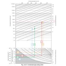 Steam Condensate Temperature Chart Sizing Condensate Return Lines