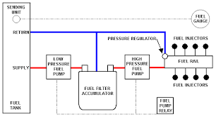 fuel injection technical library fuel system it is possible to utilize the dual tanks using a 6 port selector we were blessed a custom gas tank it s easier to plumb single tank systems