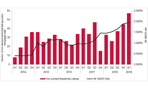 Chart Of The Day Condo Listings Under Mortgagee Sales Grew