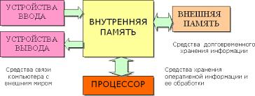Программный принцип работы ПК Реферат Конструктивно эти части могут быть объединены в одном корпусе размером с книгу или же каждая часть может состоять из нескольких достаточно громоздких