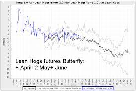 Corn Spread Charts Seasonal Futures Spreads Seasonal Futures Spreads Charts