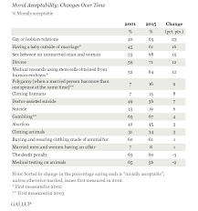 behavior list poll americans increasingly accept immoral behavior