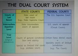 The Dual Court System Usa