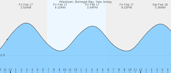 Tide Chart Lavallette Nj Waretown Barnegat Bay Nj Tides Marineweather Net