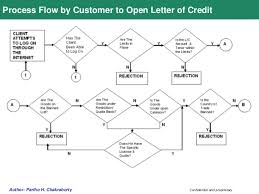 Letter Of Credit Process Flow Chart Ppt Channel Financing Using Soa Customer Ppt Ver 2 0