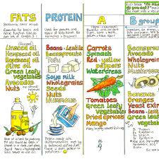 Vegan Nutrition Chart Liz Cook Charts