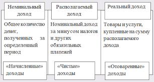 Анализ проблемы распределения доходов населения и их структуры  Анализ проблемы распределения доходов населения и их структуры