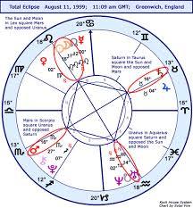 Astrology Horoscope Total Eclipse Stariq Com
