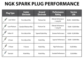 ngk replacement spark plugs sixity com ngk spark plug comparison chart
