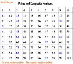 Prime Number Chart 1 100 74 Abiding Prime Chart 1 200