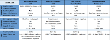 Delta Skymiles Benefits Chart The Best Airline Loyalty Programs In 2018 Travel Codex