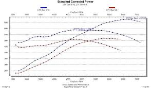 stroker cid lt engine dyno graph inside corvetteforum attached images