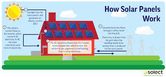 how do solar panels work? the science of solar explained solect solar power wiring diagram how do solar panels work