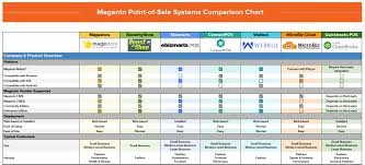 Magento Pos Systems Comparison Chart Magestore Freebie