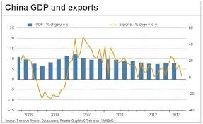Charts In Focus China S Economy Stumbles And Rate Cuts On