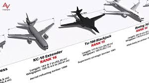 40 Largest Aircraft Ever Exist Size Comparison 3d