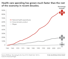 Health Care Costs By Year Chart Why U S Health Care Is Obscenely Expensive In 12 Charts