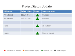 Project Status Reporting The Value Of Weekly Status Reporting On Projects Project