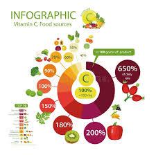 Vitamin Food Sources Chart Stock Illustrations 43 Vitamin
