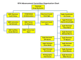 Committee Organization Chart Ppt Rth Advancement Committee Organization Chart