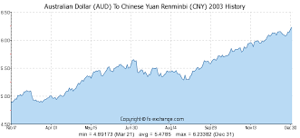 Aud To Rmb Chart Aud To Yuan Trade Setups That Work