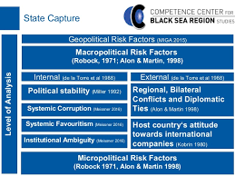 risky but not attractive mapping political risk in the black sea reg  risky but not attractive mapping political risk in the black sea region